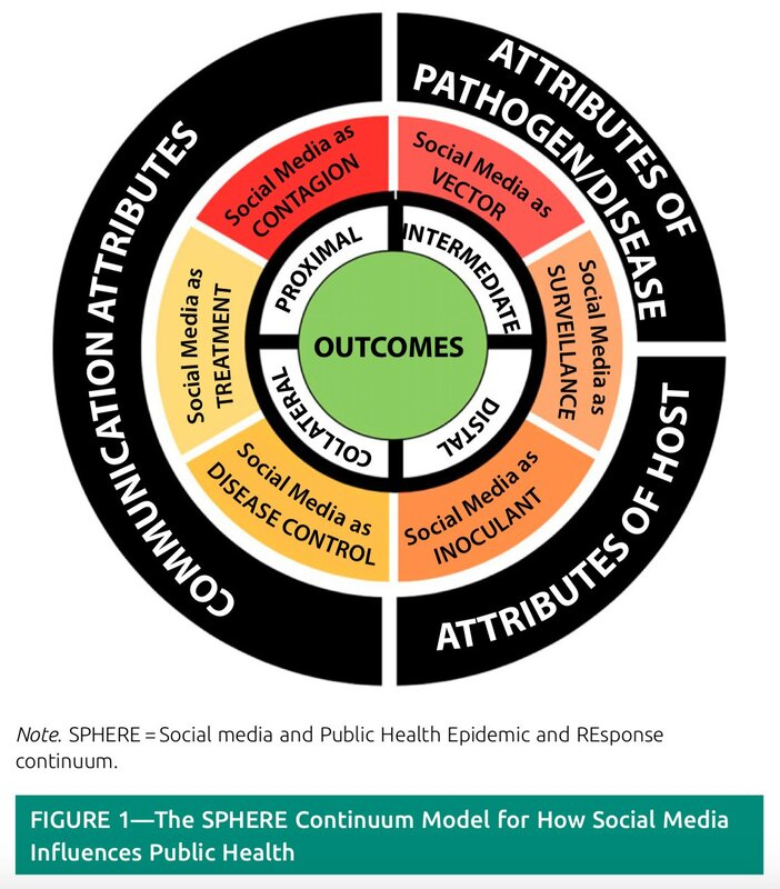The SPHERE Continuum Model for How Social Media Influences Public Health